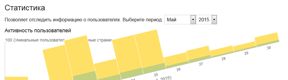 Statistics of visits